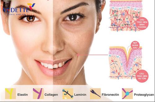 cang-chi-collagen-co-tot-khong